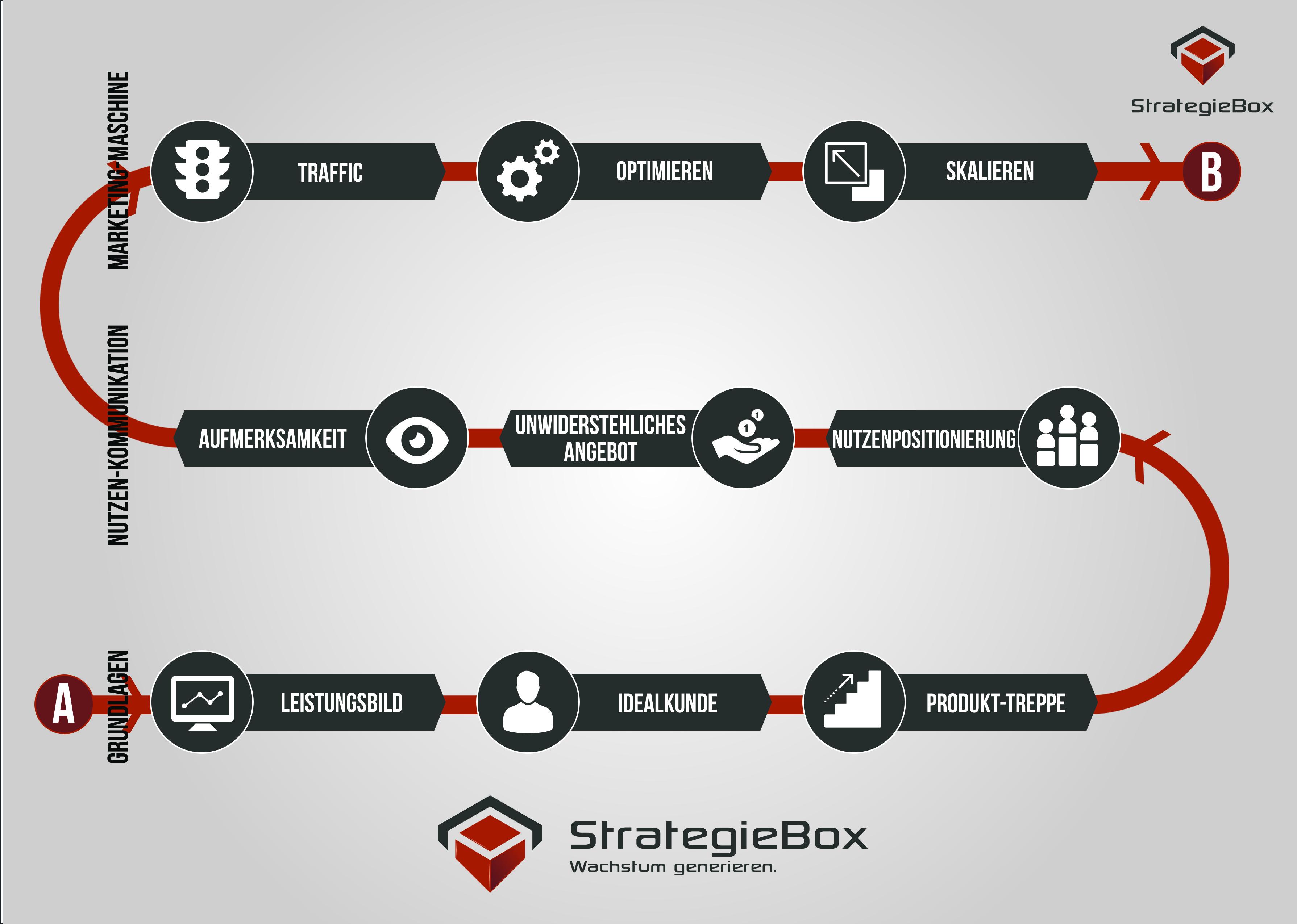 Dieter Kappen // Strategiebox